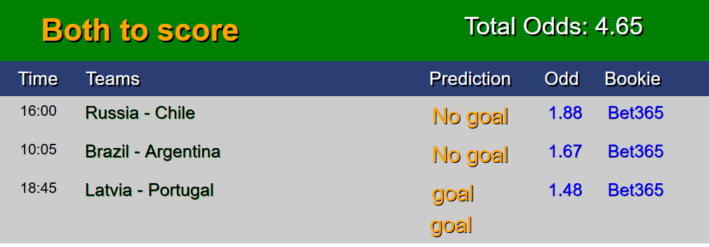 Free betting predictions sure win matches