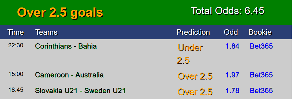 Football Free Tips 1x2 today sure matches