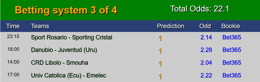 Sure Free Soccer predictions 09 July