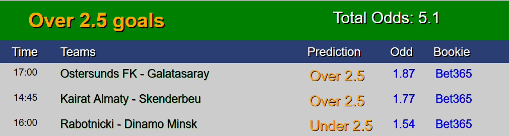 Sure Free Soccer predictions 13 July
