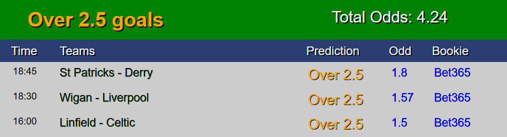 Sure Free Soccer predictions 14 July