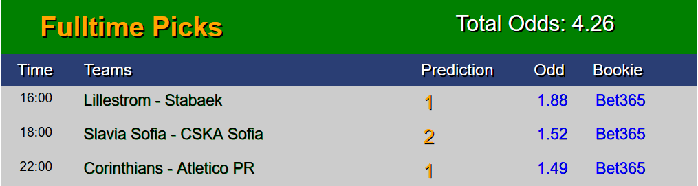 Sure Free Soccer predictions 15 July | SAFE FIXED MATCHES