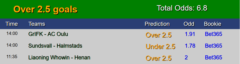 Sure Free Soccer predictions 15 July