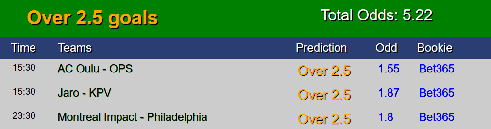 Sure Free Soccer predictions 19 July