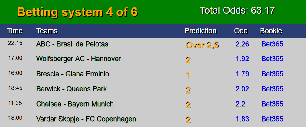 Today games possible win prediction