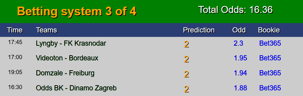 Today sure bet prediction winning fixed matches