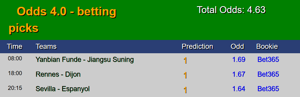 Today correctly prediction sure win matches