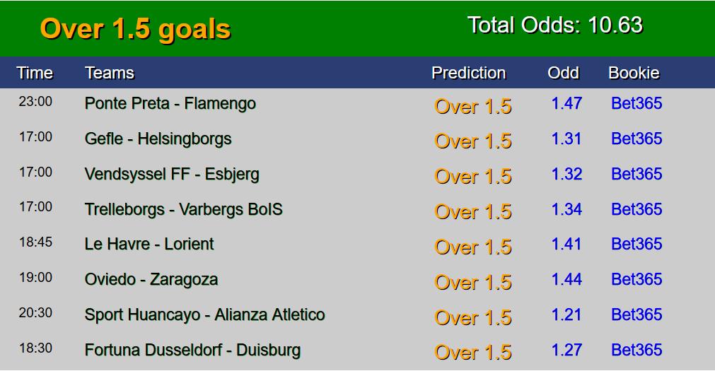 Free Correct Score Predictions Sites