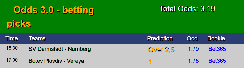 Sure Fixed prediction correct score matches
